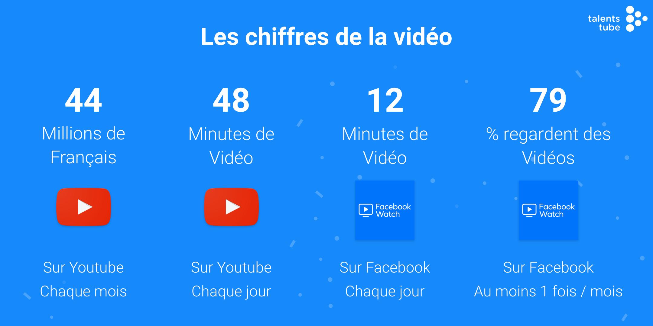 Les chiffres de la vidéo en 2020