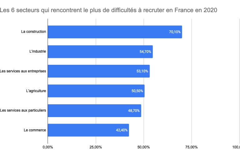 Les secteurs qui rencontrent le plus de difficultés à recruter en France en 2020
