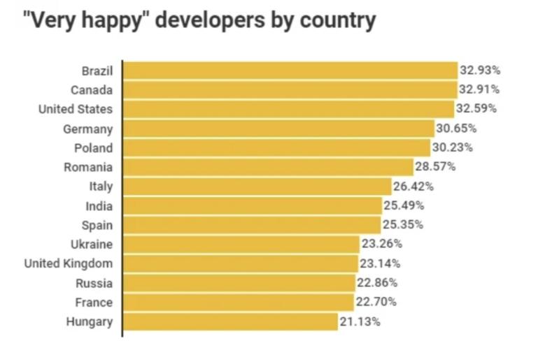 Les développeurs heureux par pays